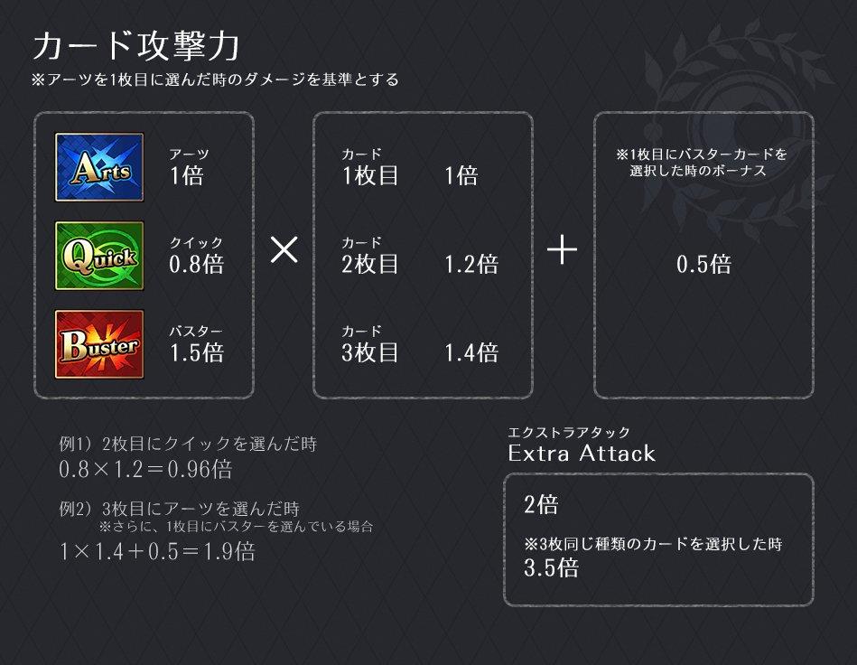 カード攻撃力の計算式。バスターブレイブチェインが強い理由、そしてクイックの不遇がよく分かる式である。…