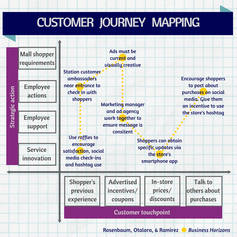 Business Horizons On Twitter Introducing A Customer Journey Map - Shopper journey map