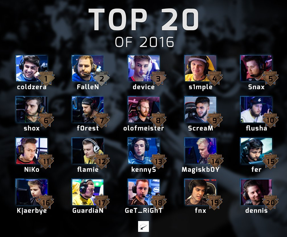 Hltv top 20 players of 2017 cs go mix не заходит
