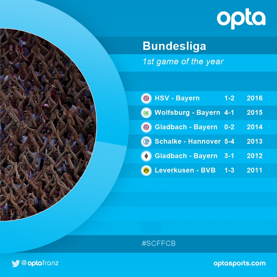 4.5 - The #bundesliga saw 4.5 goals per game in their last 6 opening g...