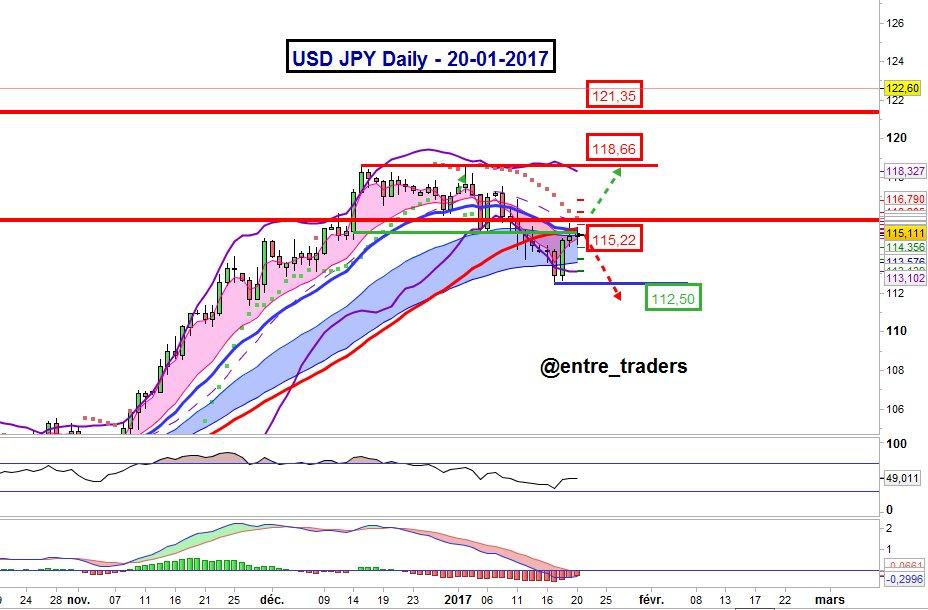 Analyse $usdjpy pour la semaine prochaine. Inscrivez vous sur  http://www. entretraders.com  &nbsp;    pour d&#39;autres analyses. #usdjpy #trading #forex<br>http://pic.twitter.com/PCTbIMmkdF