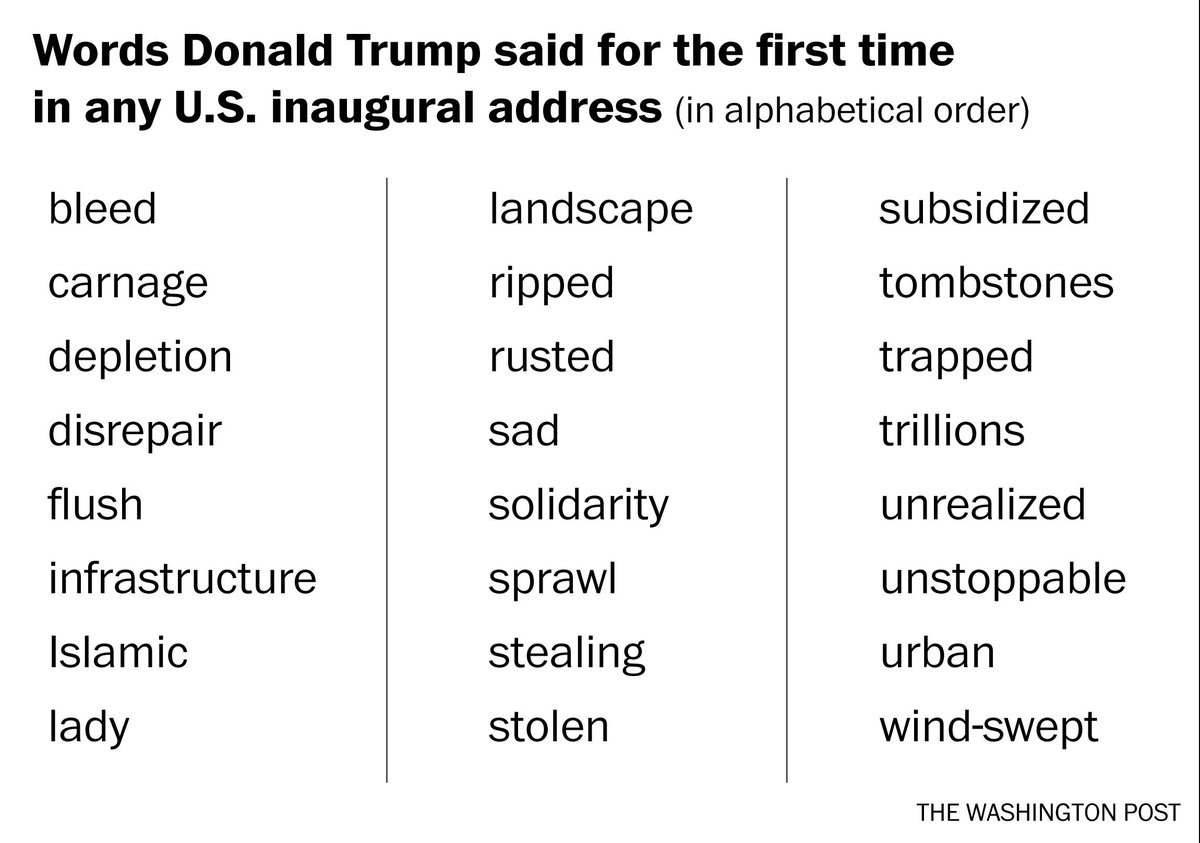 Words Donald Trump said for the first time in any U.S. inaugural address https://t.co/35FAQMgktj