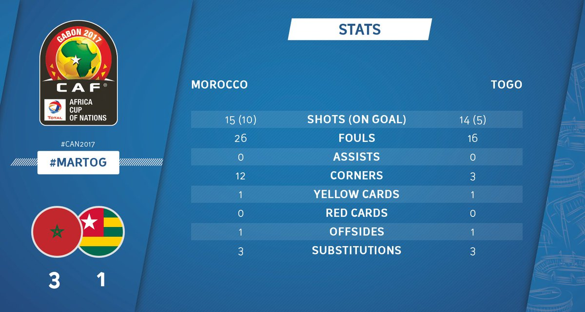 STATS | Check out the full-time stats! Which team had the better overa...