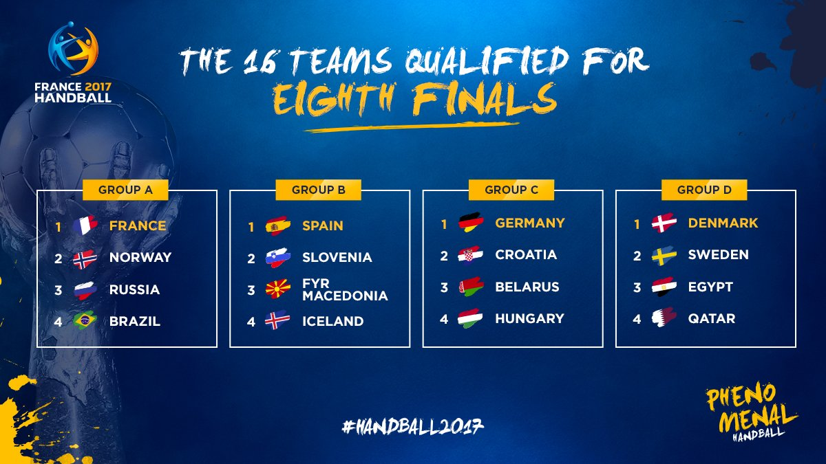 16 teams remain in the race for the World Championship title!  #Handba...