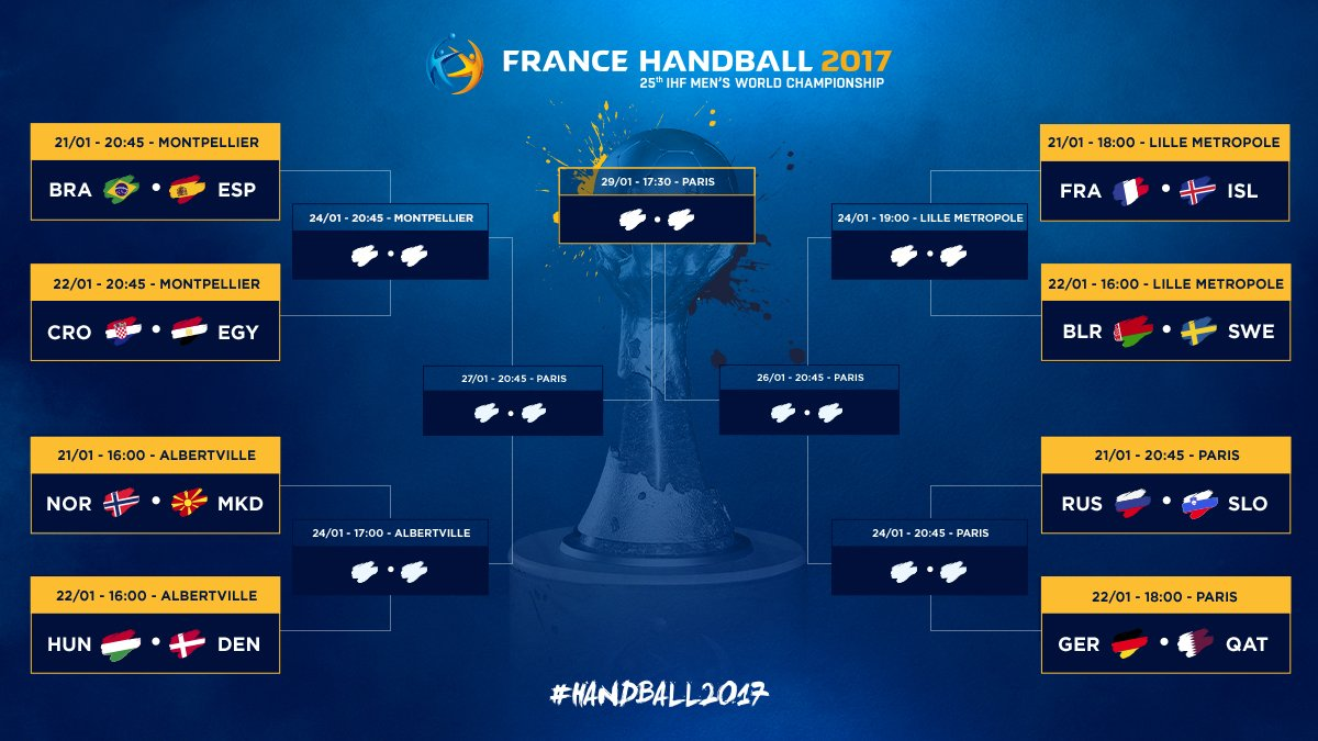Make your predictions for the final round  #Handball2017 #PhenomenalHa...