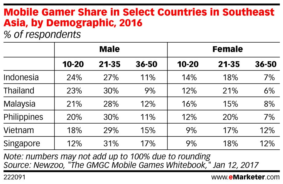 Gamers in the #APAC region often play #smartphone gaming apps on daily: https://t.co/6UeXitfyVy https://t.co/fbXkfpcSTH