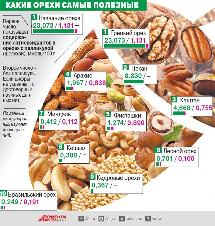 Полезны Орехи При Диете. Почему орехи нужно есть при похудении