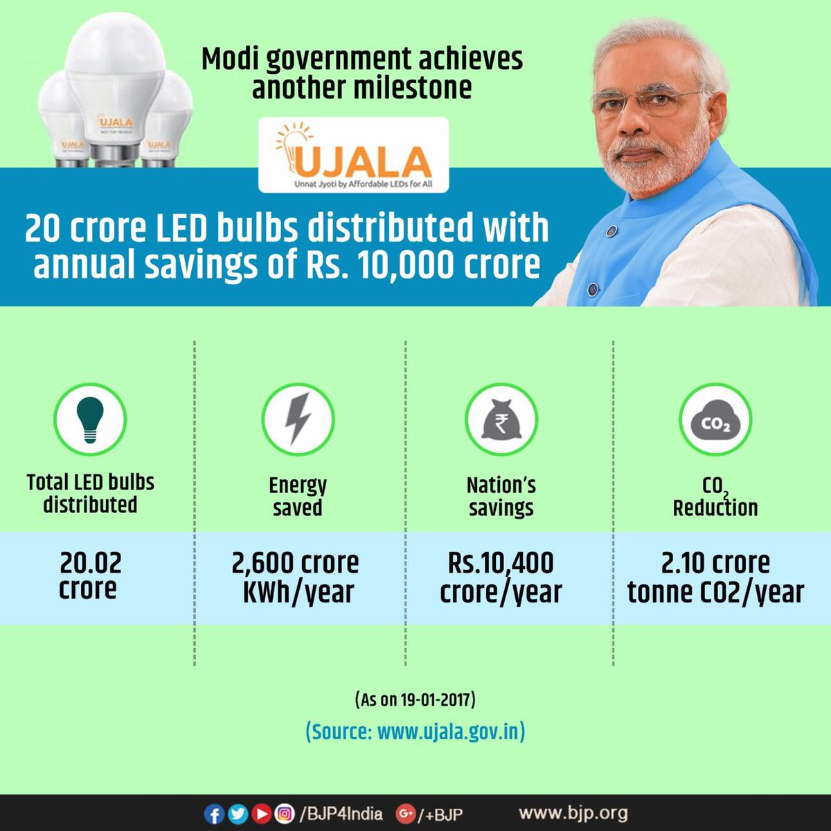 Led Bulb Ujala Yojana: Another Milestone Towards Achieving Clean & Affordable