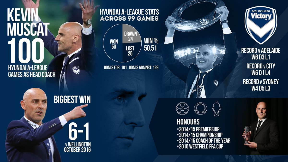 Congratulations, Musky. The boss oversees his 100th #ALeague game as h...