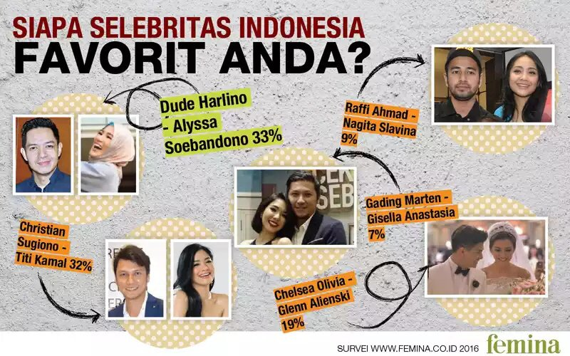Survei: @dude2harlino & @ichalyssa25 adalah pasangan selebritas Indonesia favorit. Setuju? https://t.co/qNyGzGDTZy https://t.co/X14T5XCgs6
