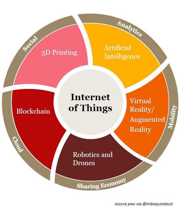 L&#39; #IoT au centre des 8 #technologies essentielles à l'entreprise  #AI #AR #Blockchain #Drone #Robotics #VR  @MikeQuindazzi RT@chboursin<br>http://pic.twitter.com/TtGLxcuOCu