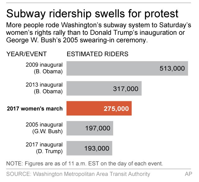 SUBWAY SURGE: More people took DC's Metro to today's women's rights march than rode to Trump's inauguration. https://t.co/1qkUudxDEE