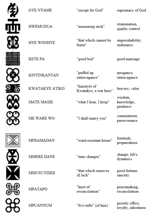 Mw On Twitter Adinkra Ashanti Symbols And Their Meaning
