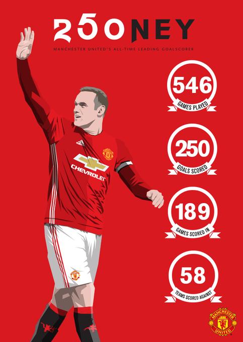 250 buts pour Rooney avec Manchester United !