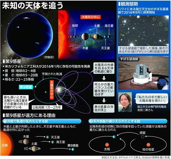 見つかれば天文学の歴史を塗り替える大発見 「第9惑星」を探すための観測開始 sankei.com/p…