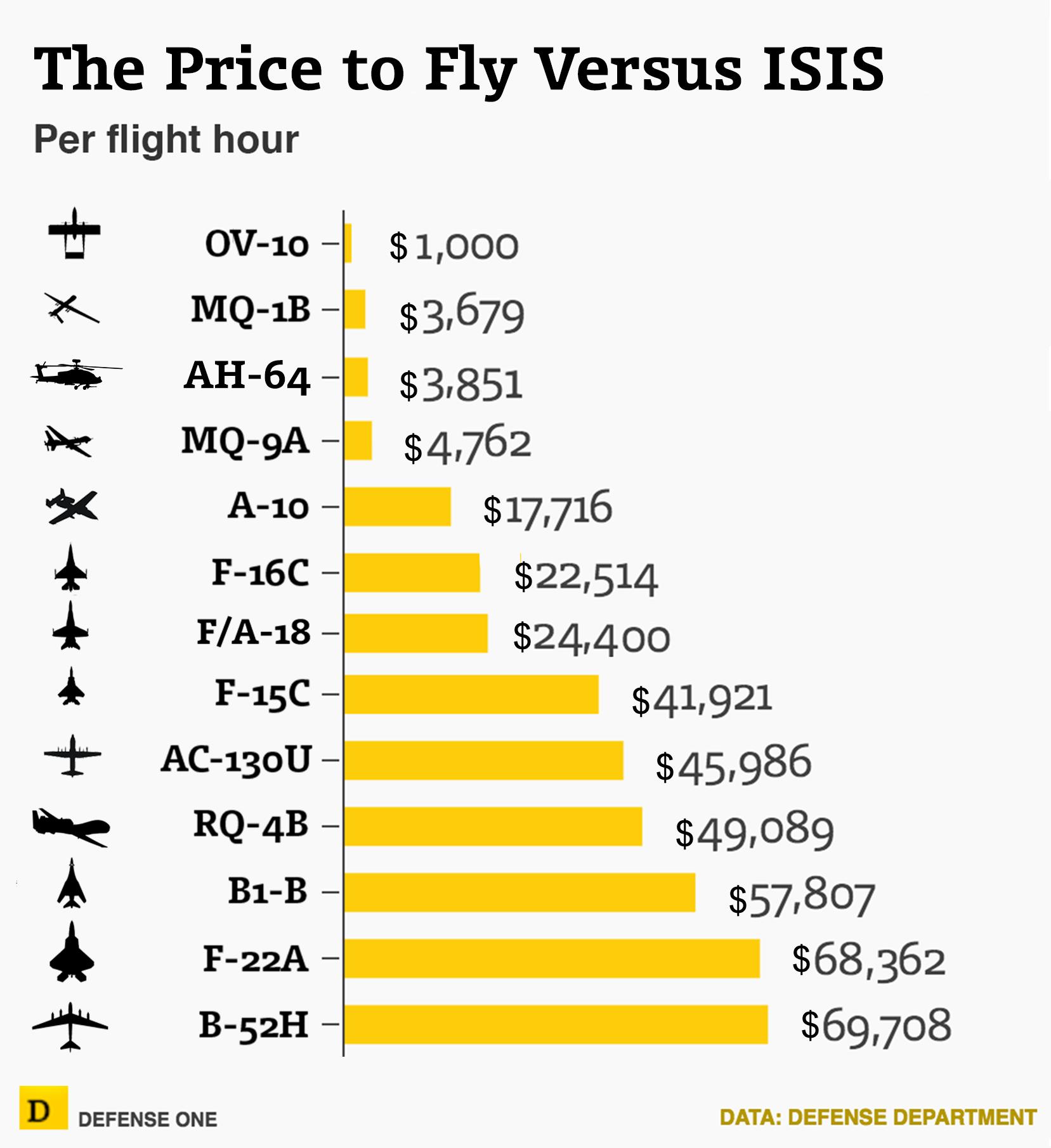 Часа полета стоимость часа сто норма стоимость