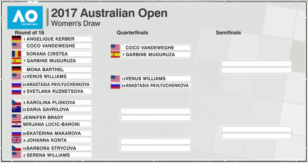 Top half of @AustralianOpen Quarterfinals set!  Vandeweghe vs Muguruza...