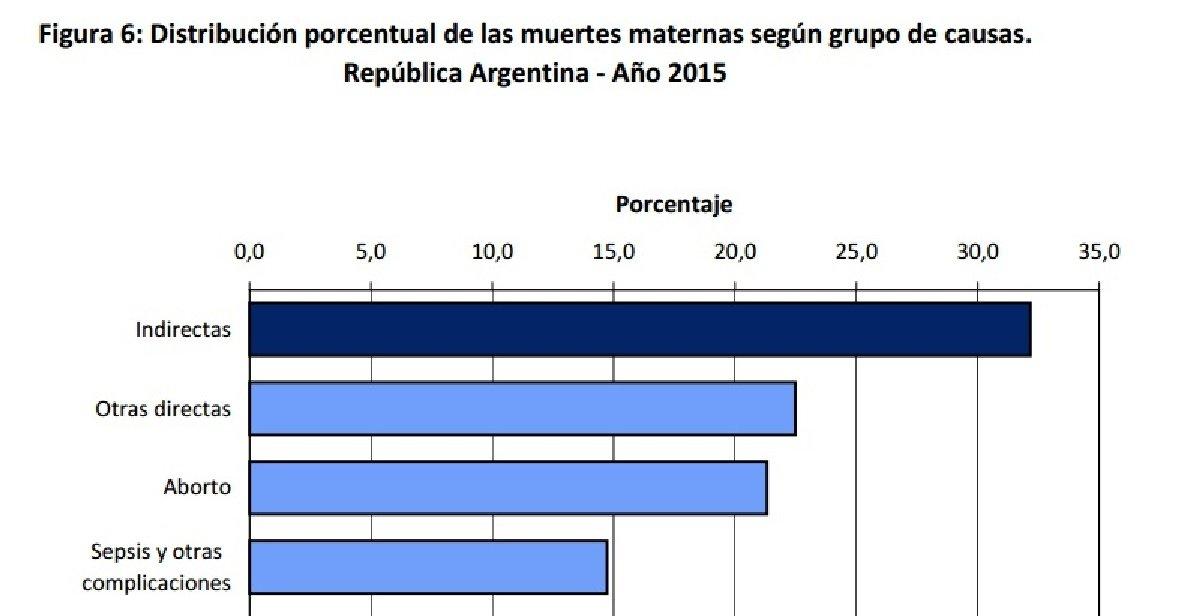 Aborto, otra vez la primera causa de muertes maternas en el país https...