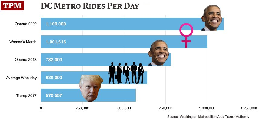 Okay, here are the hard numbers. Note Trump even lost out to 'average weekday'. Sad!  https://t.co/CSsv1lp8fu