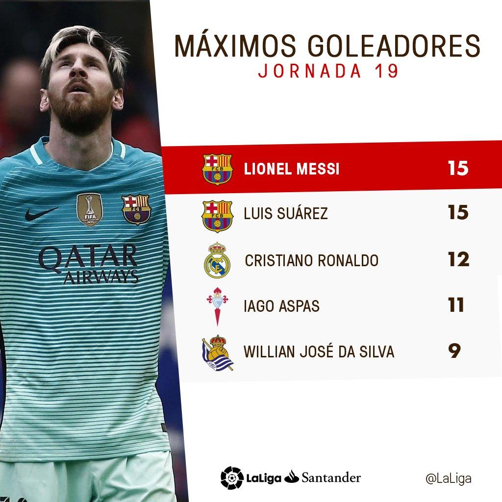 Leo Messi y Luis Suárez se distancian en la tabla de máximos goleadore...