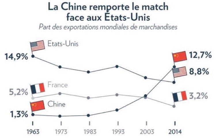 [#Commerce] La #Chine est devenue un géant commercial en quelques années via @Data_Match<br>http://pic.twitter.com/AbeXKfmTMU