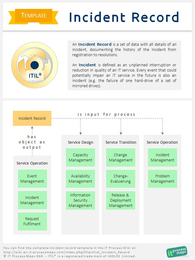 It Process Maps On Twitter Itil Wiki Template The Typical