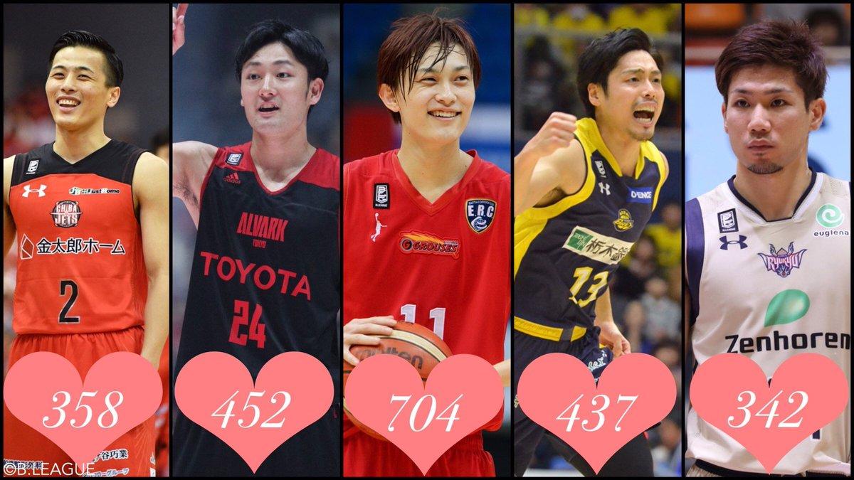 #Bリーグバレンタイン 😘💭💌🍫 現在、トップは富山の宇都選手❗️ みなさんの投票でまだまだ逆転のチ…