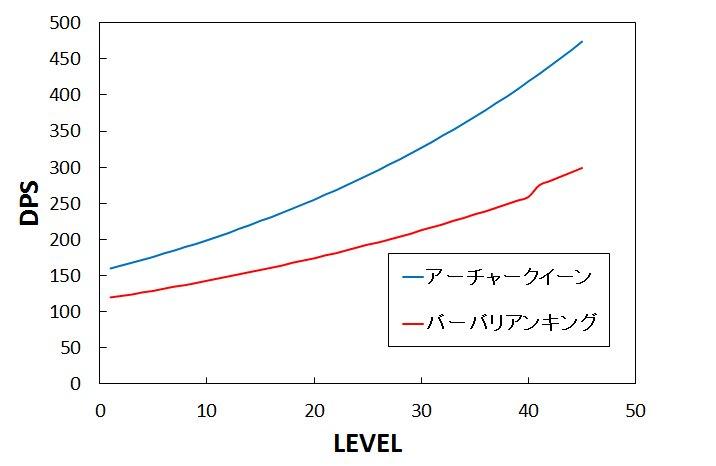 DPS比較表