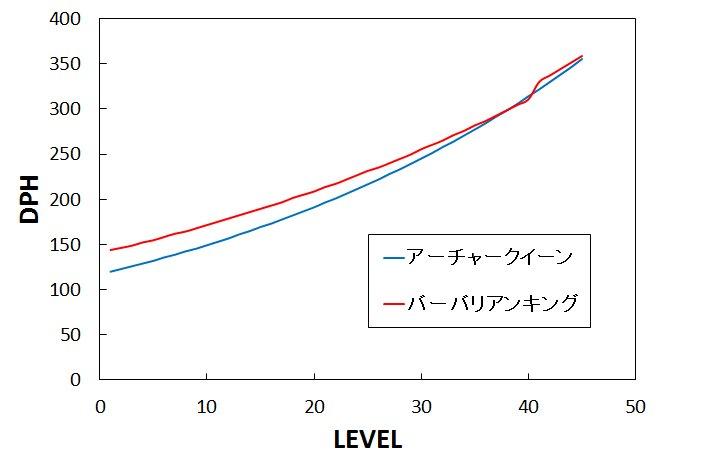 DPH比較表