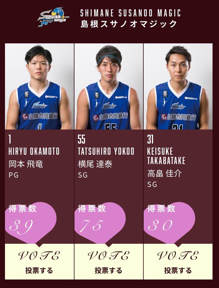 皆さま、今日の投票はお済みですか?😊 島根スサノオマジックからはこの3選手がエントリー!清き一票をお…