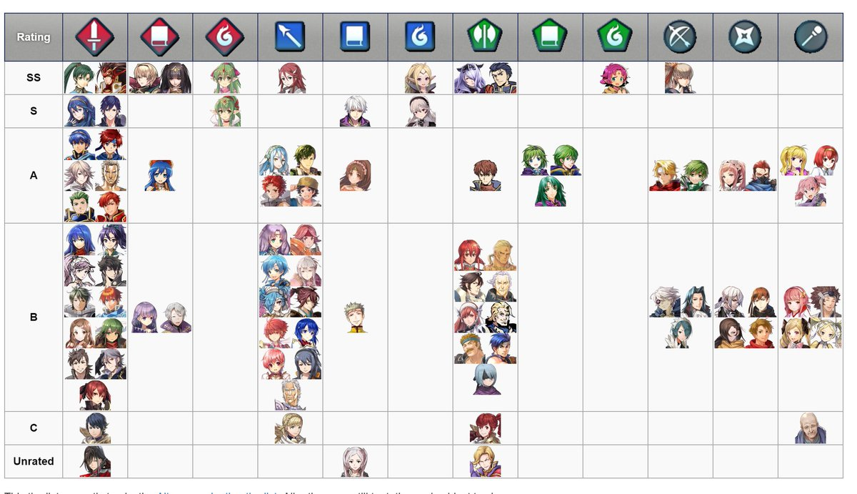 Rpg Site On Twitter Fire Emblem Heroes Tier Chart Apologies For