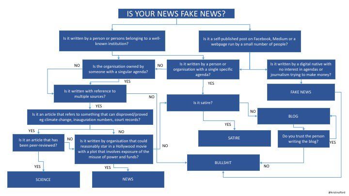 Can't tell your fake news from your real news in a post-Trump post-truth reality? Here's an easy guide. https://t.co/u28jhN3VeU