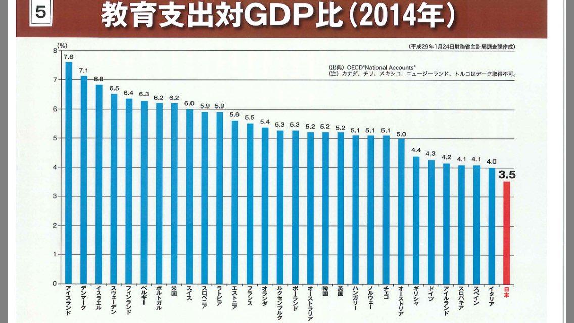 いくら何でも少なすぎる。公的な教育支出が先進国最低。