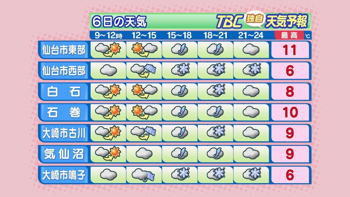 【2017/2/6-6:10 TBC気象台①】おはようございます。低気圧が東北地方を通過し、冬型の気…