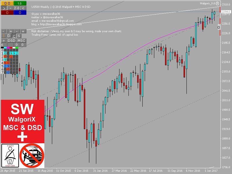Msc forex trading
