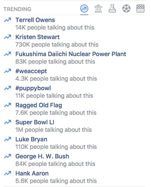 Facebook: 1 million people talking about the Super Bowl, 730k talking about Kristen Stewart https://t.co/bLppoQhXlh