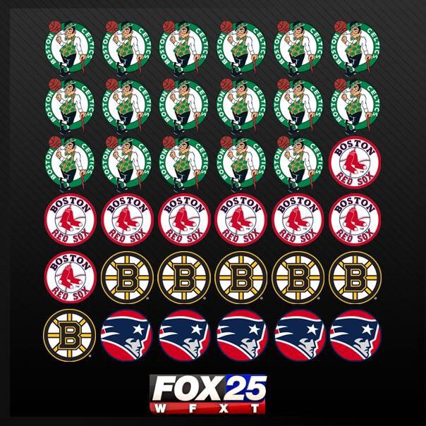 Welcome to Boston. UPDATED! Title Town! #Fox25 #NewEnglandPatriots https://t.co/mbcJzhXRsY