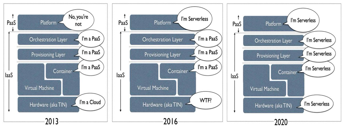 Oh, I couldn't help myself. The past, present and future of serverless in one simple diagram https://t.co/tOcqbew9HM