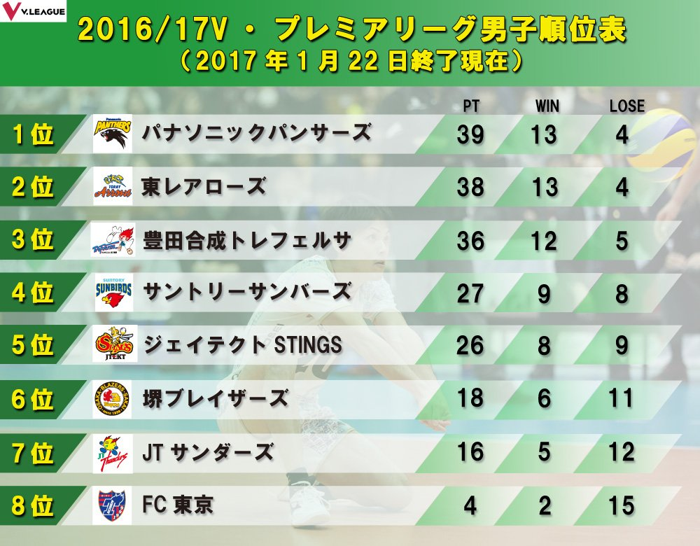 【順位表】2016/17V・プレミアリーグ男子 順位表&順位変動表(1月22日終了時点)! #Vリー…
