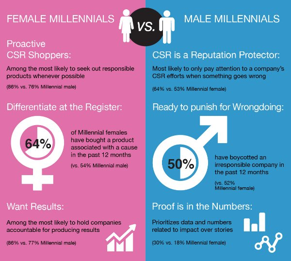 9 in 10 #Millennials would switch products or services to an organization that supports a particular cause. https://t.co/bsejuCQM7b #CSR https://t.co/ib4HCIkC1r