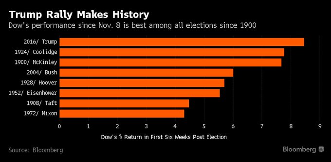Dow's performance since Trump's election among the best for any president in over a century https://t.co/A2tZiLioqg via @luwangnyc