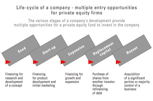 #PrivateEquity will need to invest in middle market companies with revenues of $10m to $100m throughout  #Africa