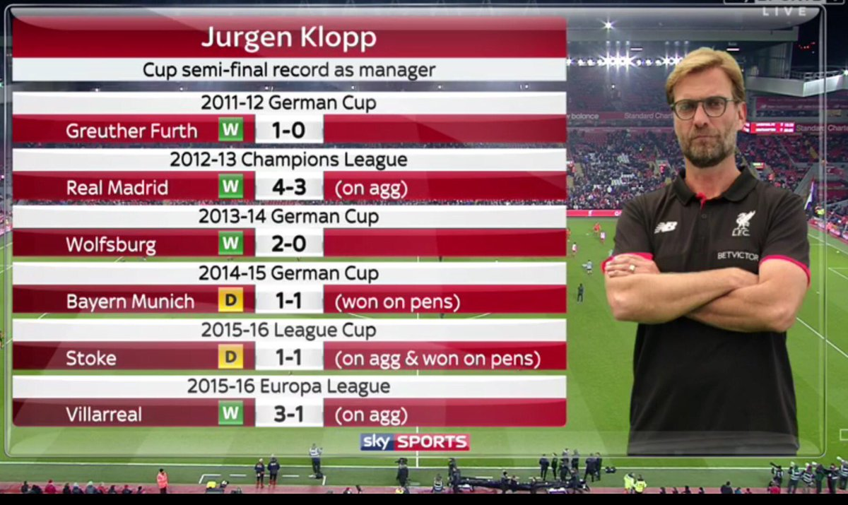 Jurgen Klopp: Jurgen Klopp has won all 6 of his previous