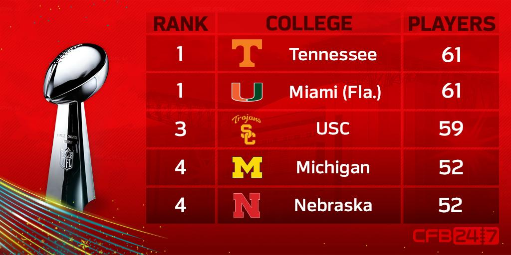 Colleges with most alumni in #SuperBowl since 1970 merger:  1t. @Vol_Football, 61 1t. @CanesFootball, 61 3-23: https://t.co/lKkAuH0AYU