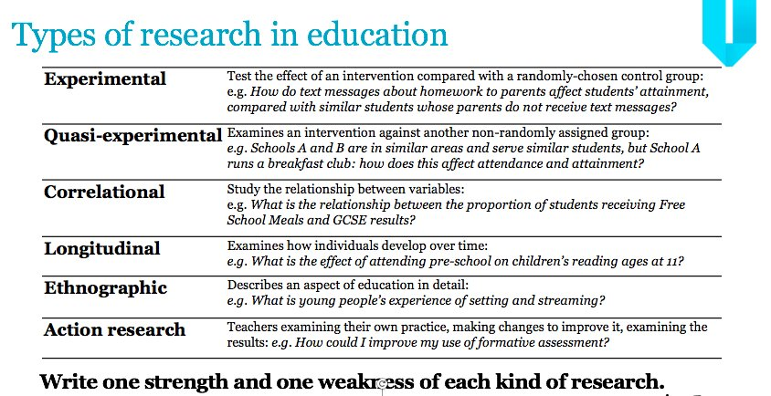 Very brief introduction to types of research in education - what would  you change? https://t.co/KyFrRqX0sO