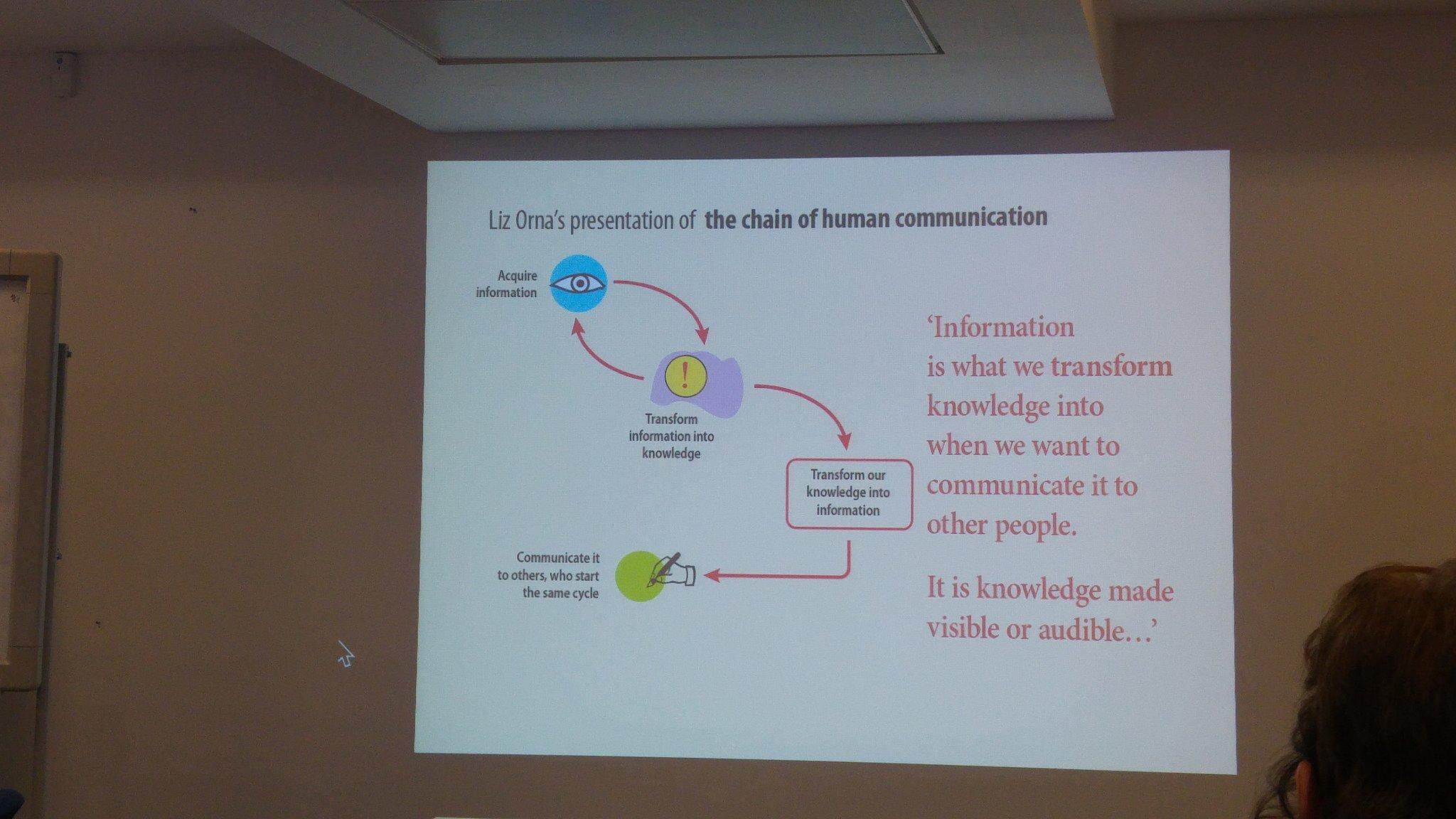 Liz Orna's concept of the information product /chain of human communication  #infodesign #netikx83 https://t.co/6Wq7zEhxub