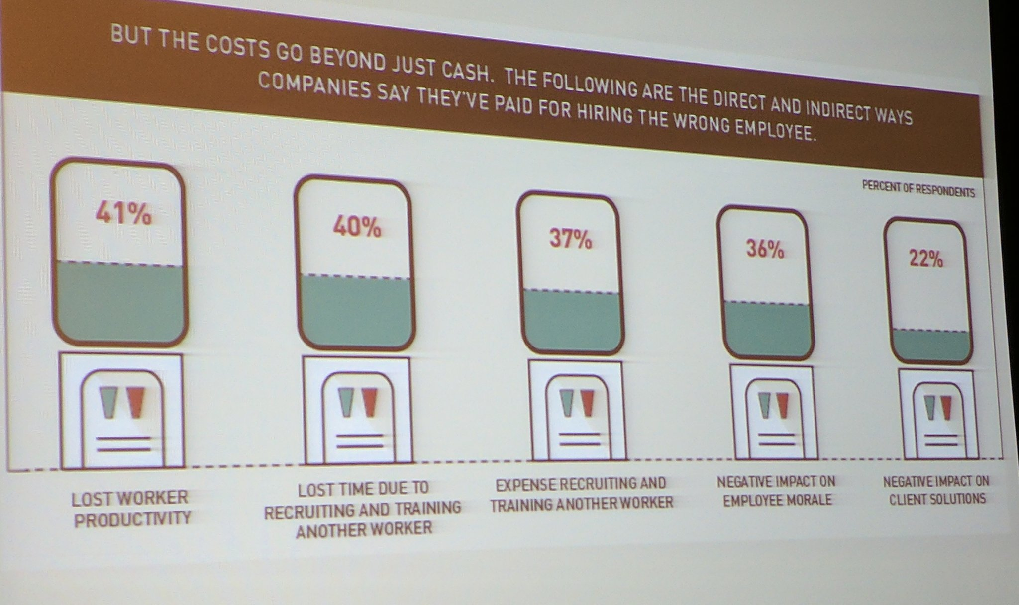 The cost of a bad hire. @DwaneLay  #SRSC https://t.co/24XQktkmpa