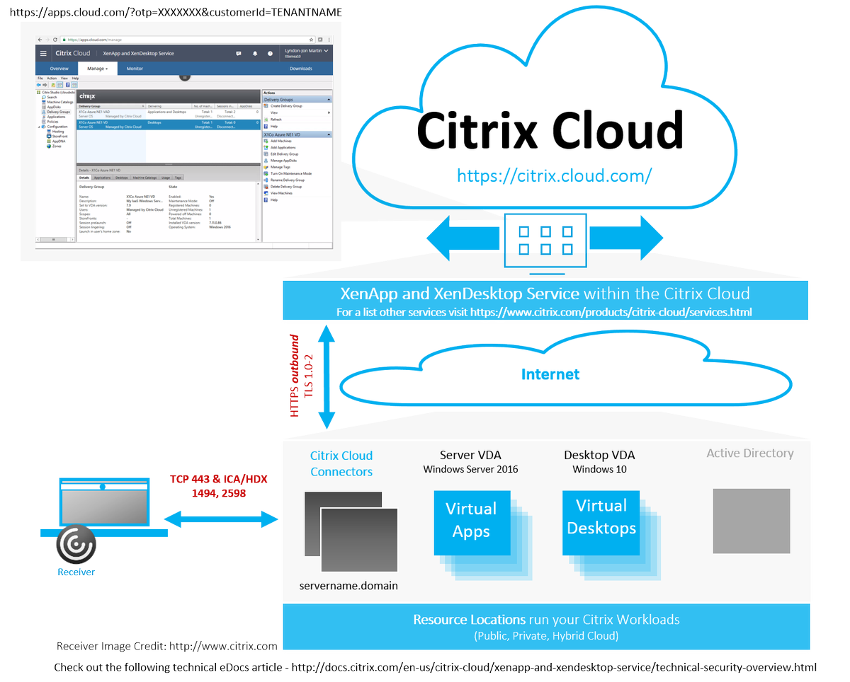 Citrix Cloud | A Xendc 1st Community Tech Blog (X1Co)