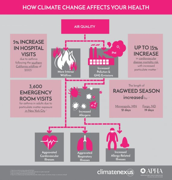 Check out @PublicHealth's infographic on how #airquality impacts health. More #ClimateFacts: https://t.co/v3svDP24IZ #ClimateChangesHealth https://t.co/dZkvded3lF