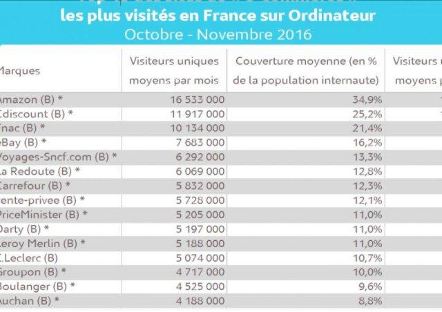 #Amazon, #Cdiscount et la #Fnac en tête. les gagnants du e-commerce en France en 2016  http://www. challenges.fr/entreprise/gra nde-conso/qui-sont-les-grands-gagnants-du-e-commerce-en-france-en-2016-selon-la-fevad_450490 &nbsp; … <br>http://pic.twitter.com/OifdJcuXPB